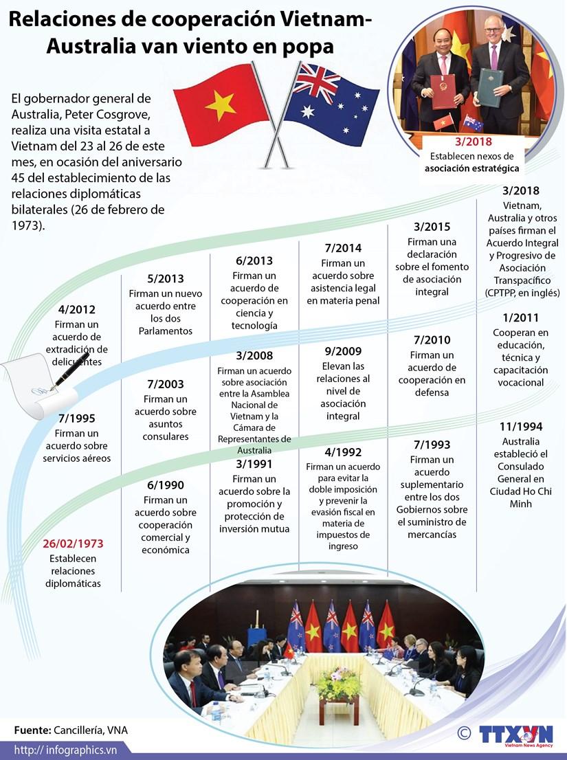 [Infografia] Gobernador general de Australia visita Vietnam hinh anh 1