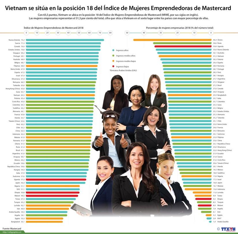 [Info] Vietnam se situa en el lugar 18 del Indice de Mujeres Emprendedoras de Mastercard hinh anh 1