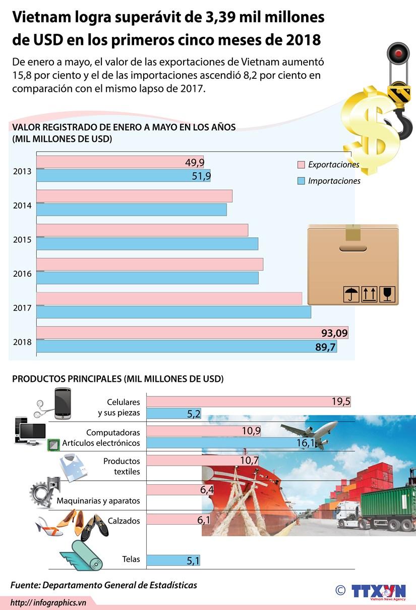 [Infografia] Vietnam logra superavit de 3,39 mil millones de dolares en los primeros cinco meses de 2018 hinh anh 1