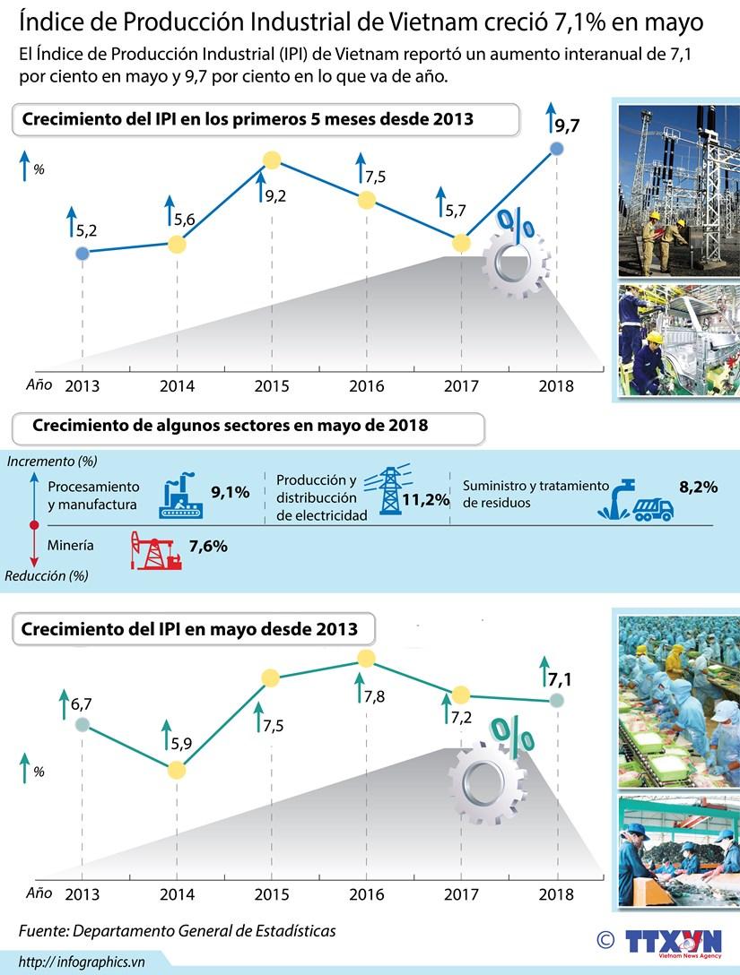[Infografia] Indice de Produccion Industrial de Vietnam crecio 7,1% en mayo hinh anh 1