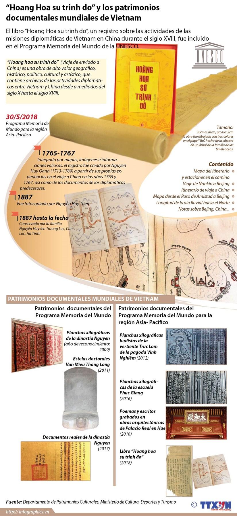 [Infografia] Patrimonios documentales de Vietnam hinh anh 1