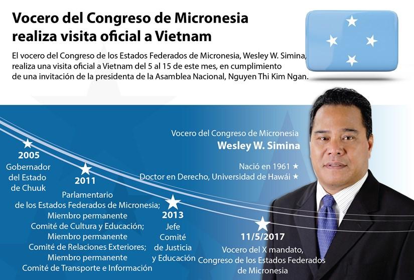[Infografia] Vocero del Congreso de Micronesia realiza visita oficial a Vietnam hinh anh 1