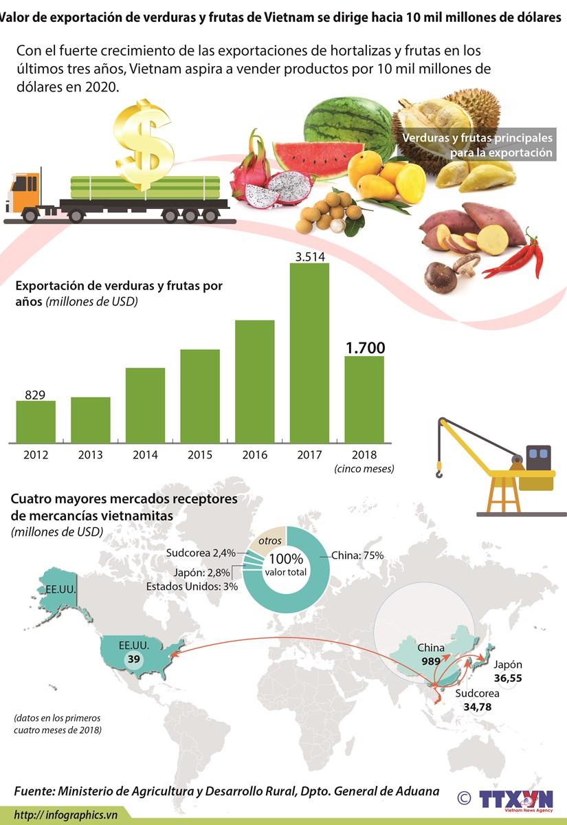 [Info] Valor de exportacion de verduras y frutas de Vietnam se dirige hacia 10 mil millones de dolares hinh anh 1