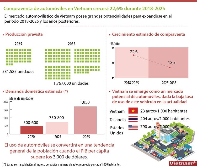 [Infografia] Compraventa de automoviles de Vietnam crecera 22,6 durante 2018-2025 hinh anh 1