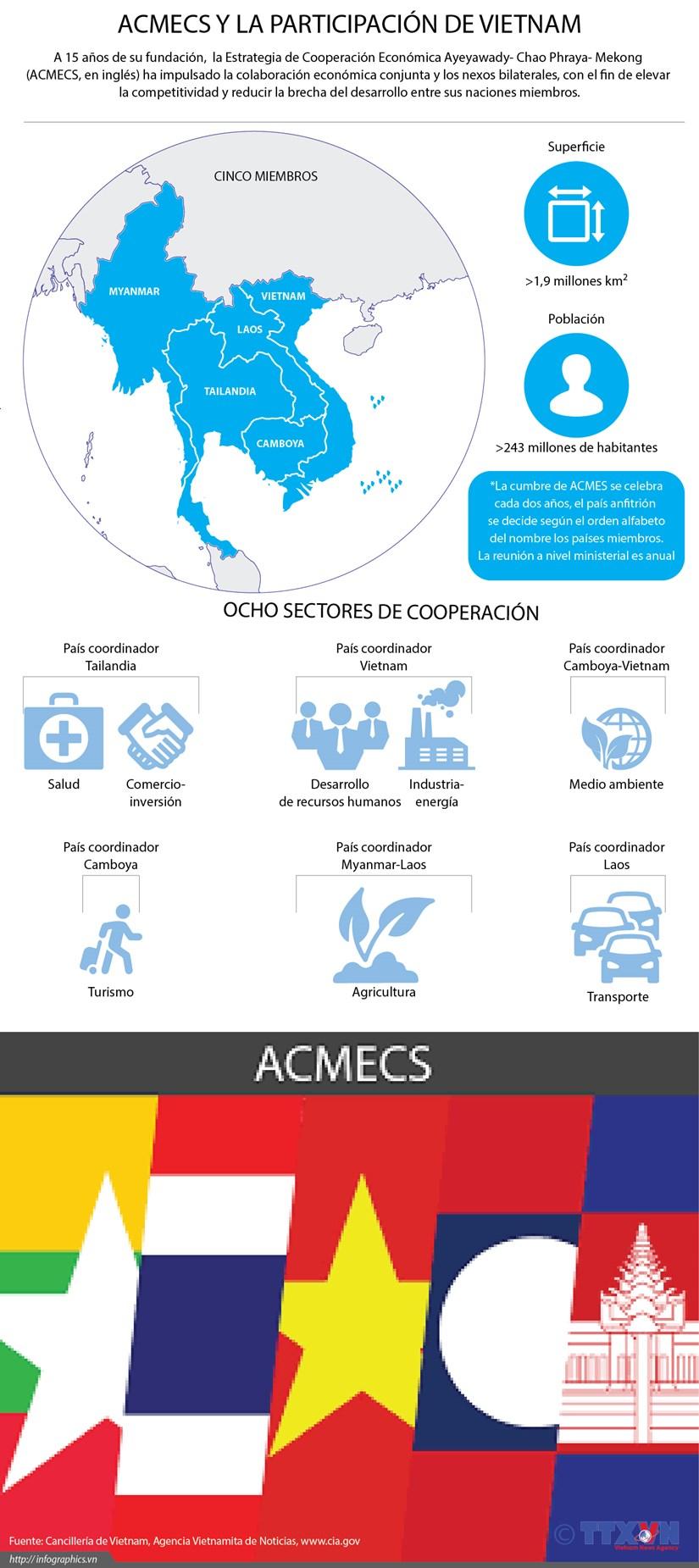 [Infografia] ACMECS Y la participacion de Vietnam hinh anh 1