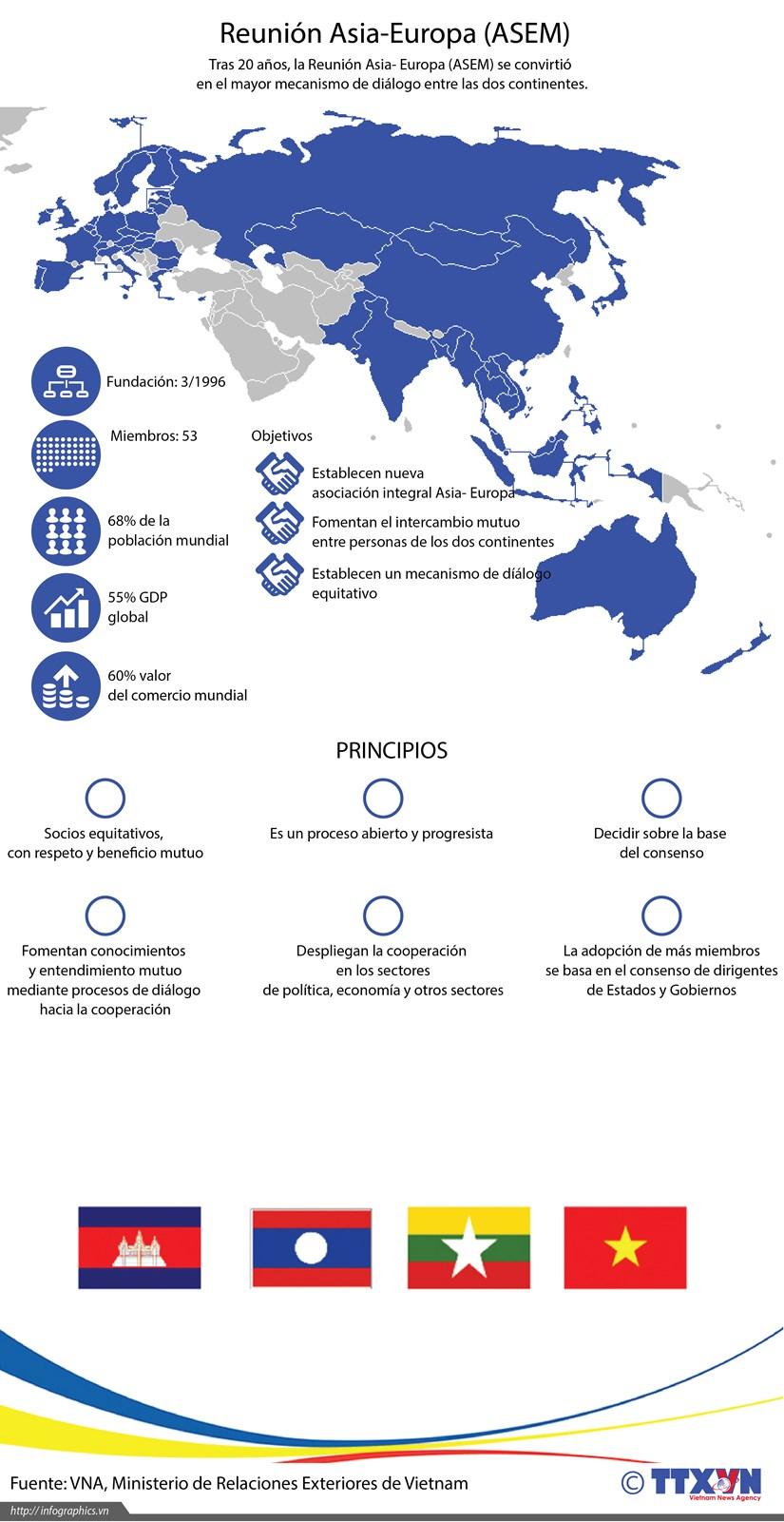 [Infografia] Reunion Asia-Europa (ASEM) hinh anh 1