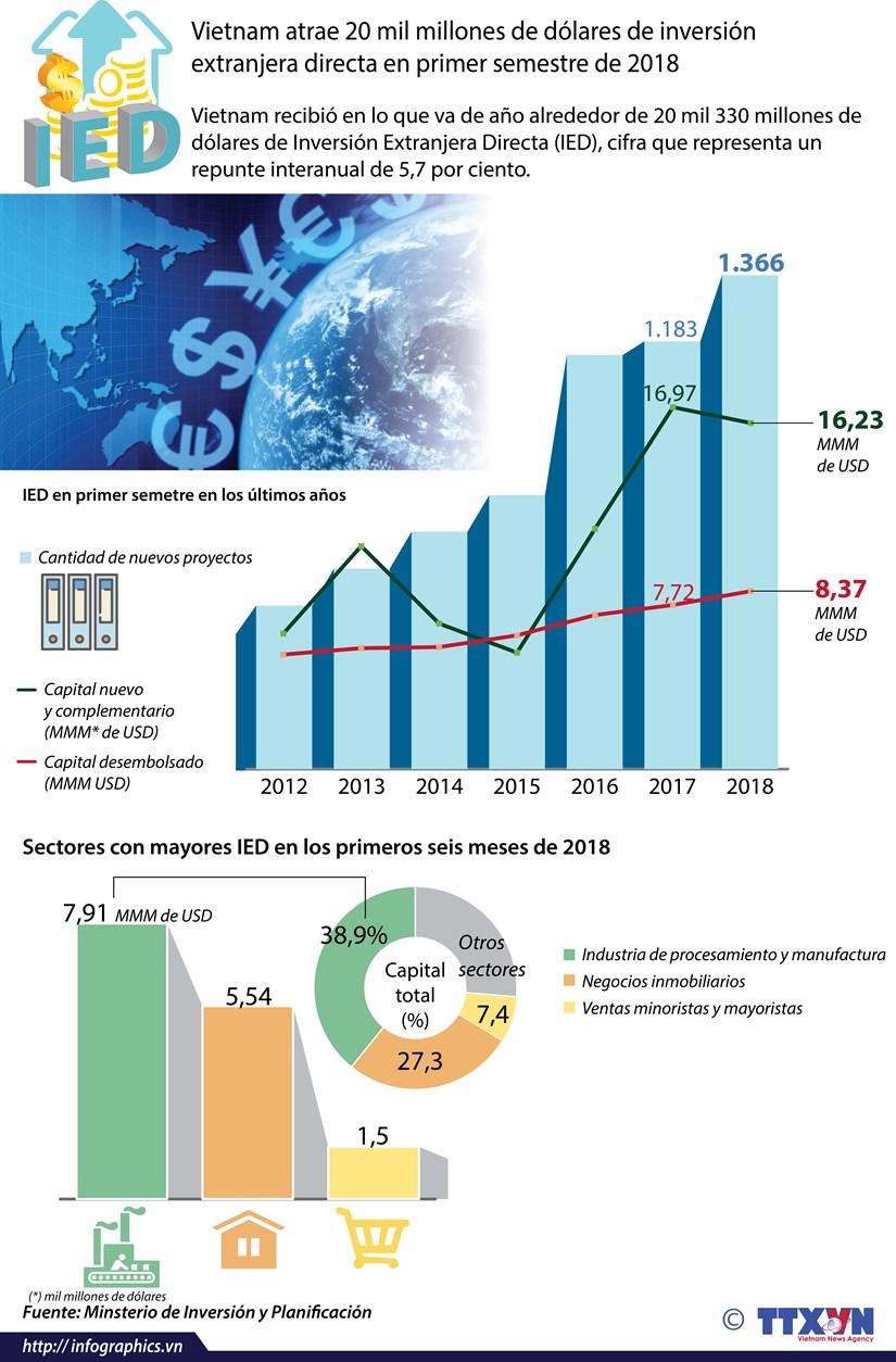 [Info] Vietnam atrae 20 mil millones de dolares de inversion extranjera hinh anh 1
