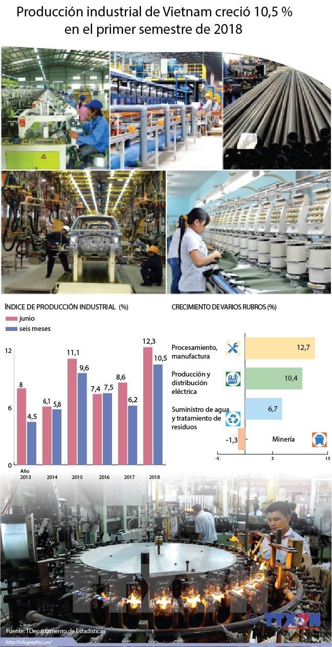 [Infografia] Produccion industrial de Vietnam crecion 10,5 por ciento en primer semestre de 2018 hinh anh 1