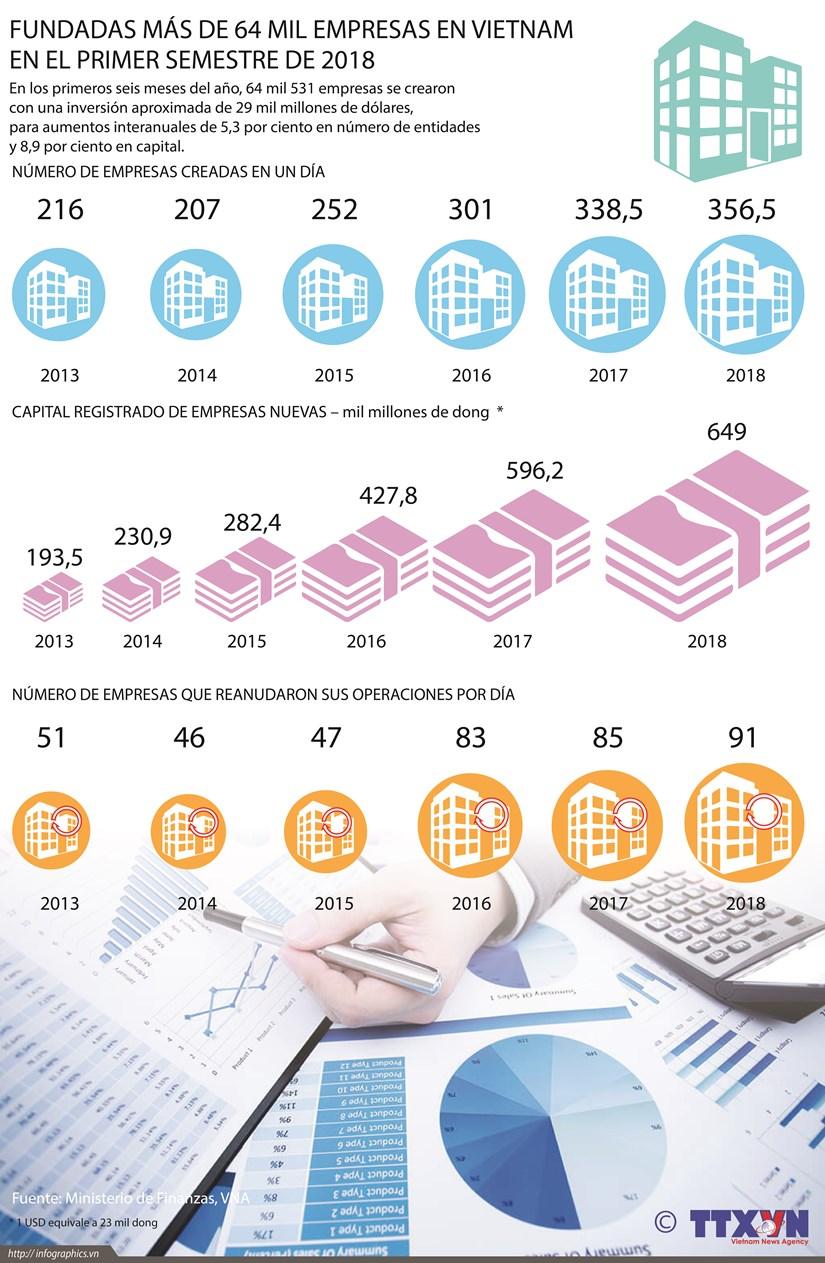 [Infografia] Mas de 64 mil empresas creadas en el primer semestre del ano hinh anh 1