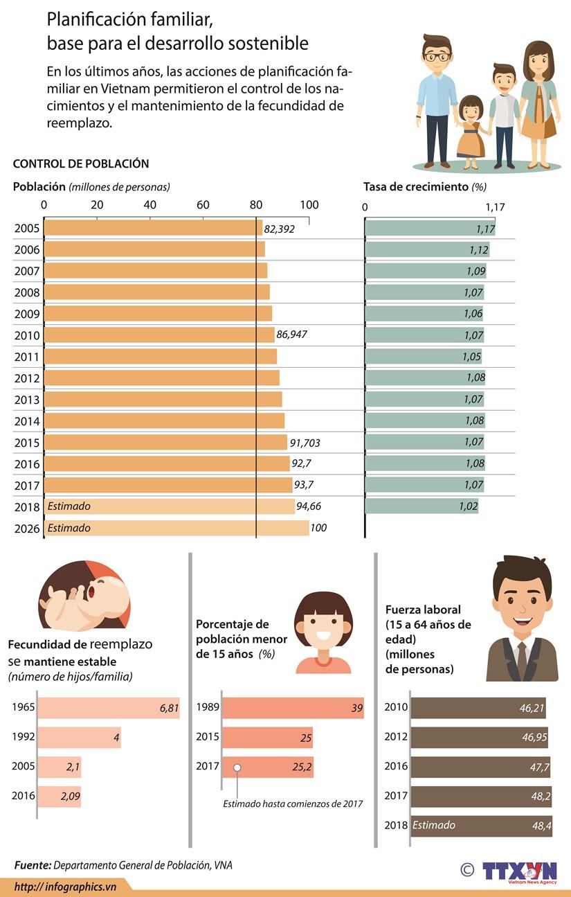 [Infografia] Planificacion familiar, base para el desarrollo sostenible hinh anh 1
