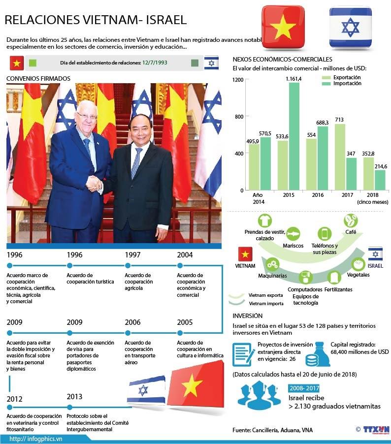 [Infografia] Impulsan relaciones Vietnam e Israel hinh anh 1