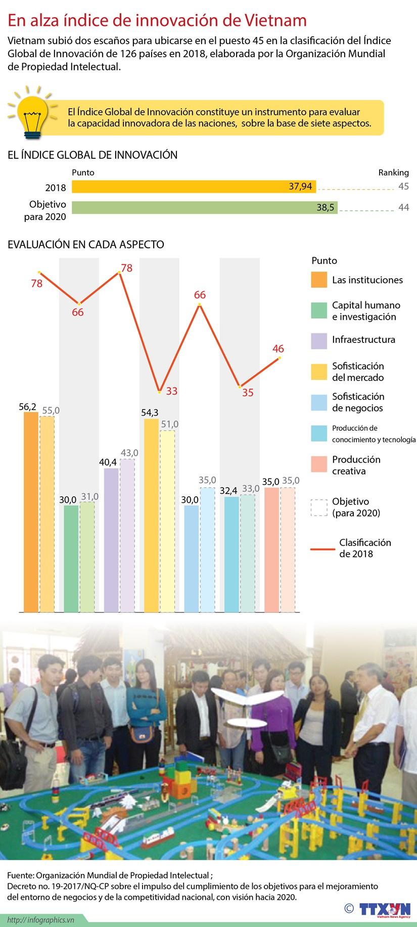 [Infografia] En alza indice de innovacion de Vietnam hinh anh 1