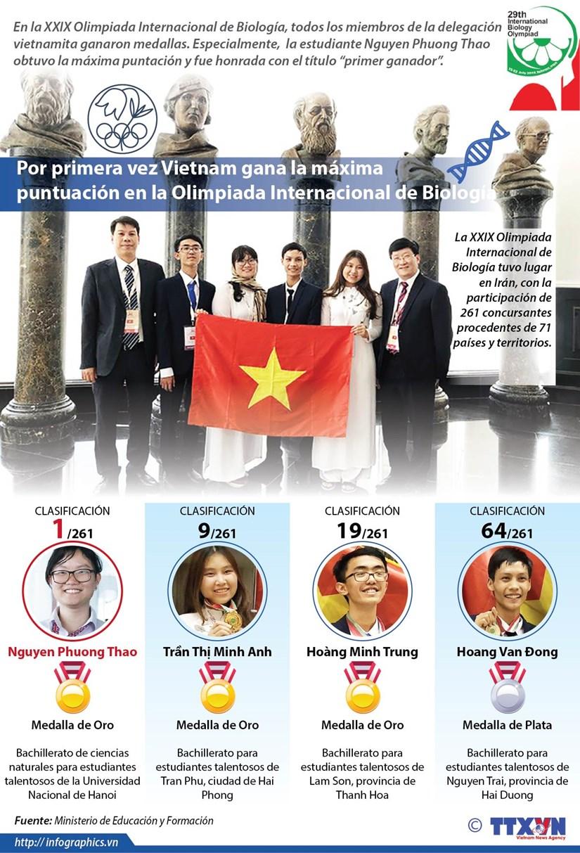 [Info] Vietnam gana tres medallas de oro en la Olimpiada Internacional de Biologia hinh anh 1