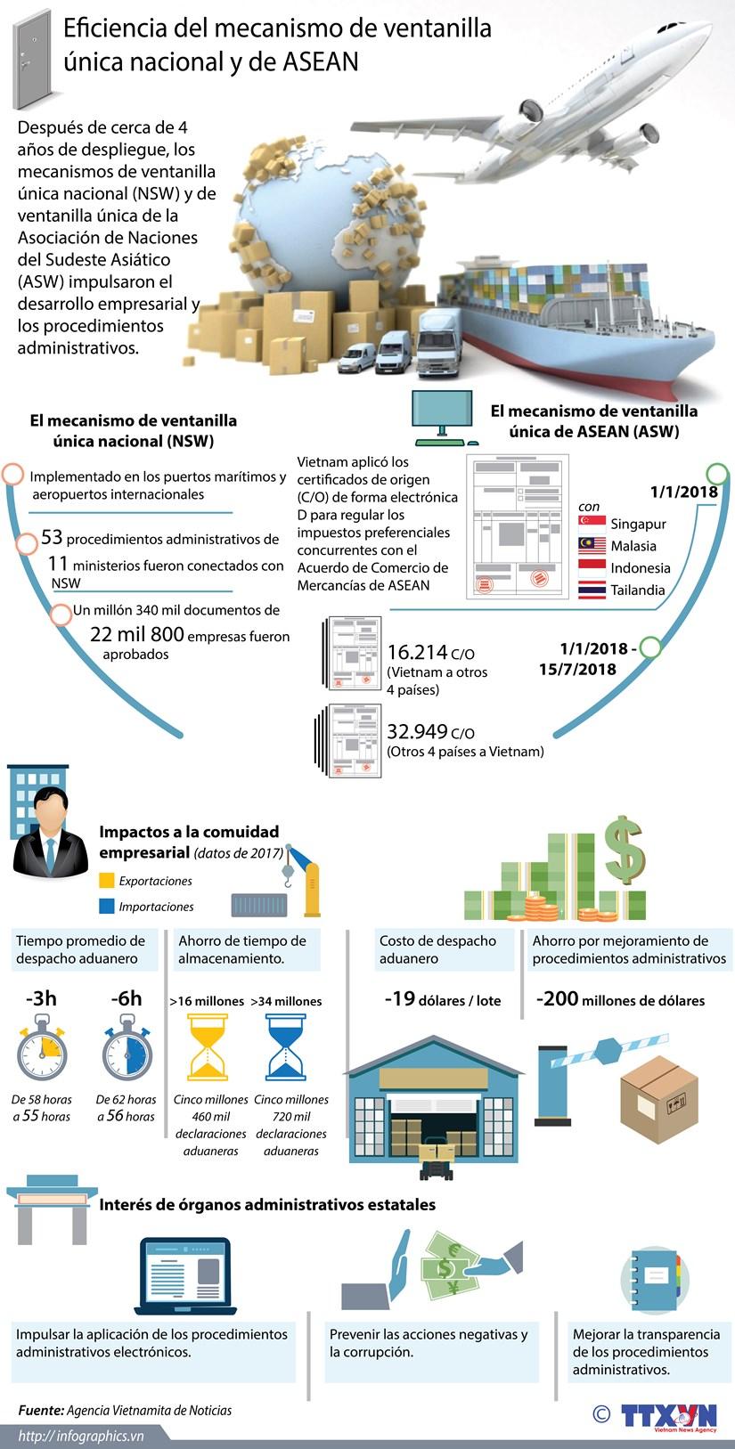 [Infografia] Eficiencia del mecanismo de ventanilla unica nacional y de ASEAN hinh anh 1