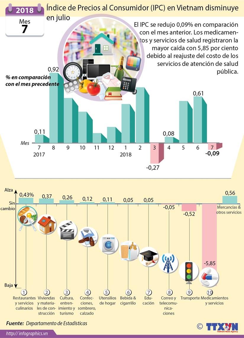 [Info] Indice de Precios al Consumidor en Vietnam disminuye en julio hinh anh 1