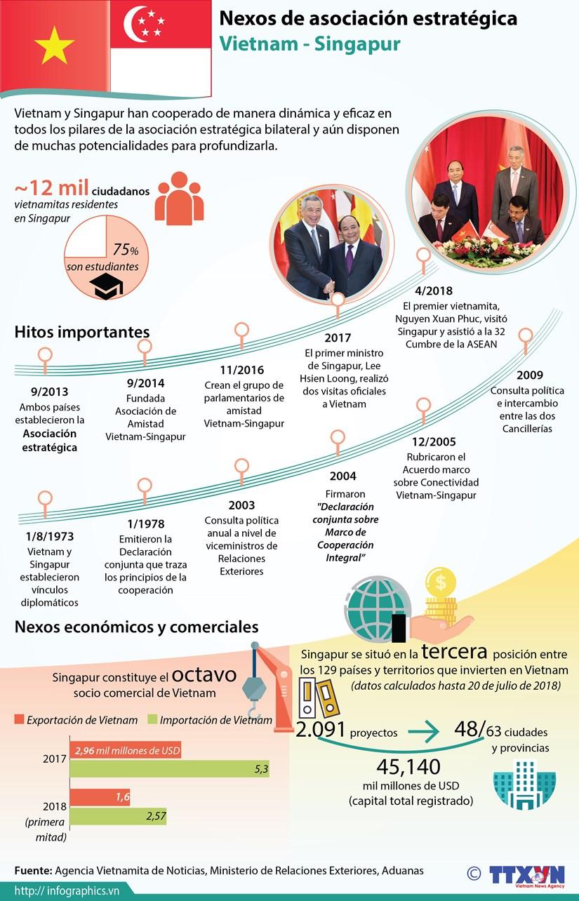 [Infografia] Nexos de asociacion estrategica Vietnam - Singapur hinh anh 1
