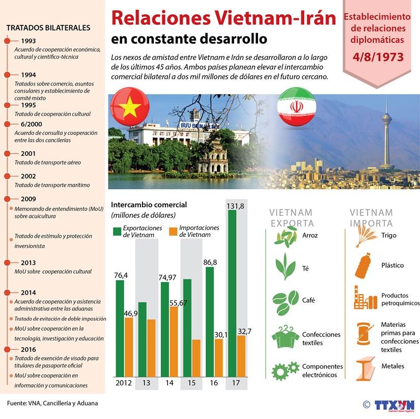 [Infografia] Relaciones Vietnam-Iran gozan de crecimiento continuo hinh anh 1