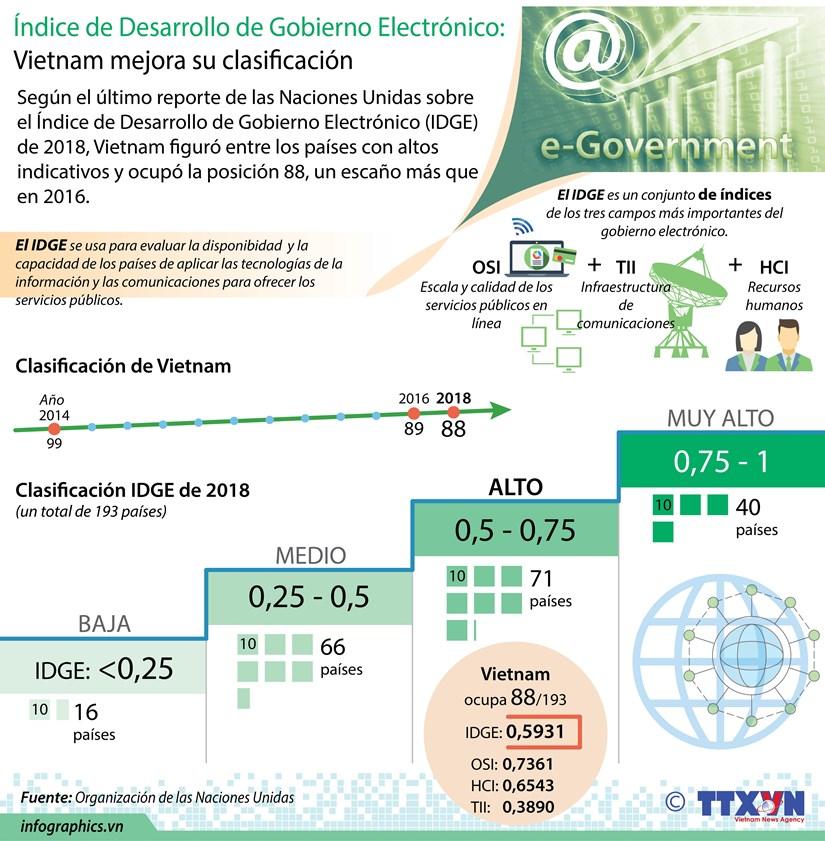[Infografia] Indice de Desarrollo de Gobierno Electronico: Vietnam mejora su clasificacion hinh anh 1