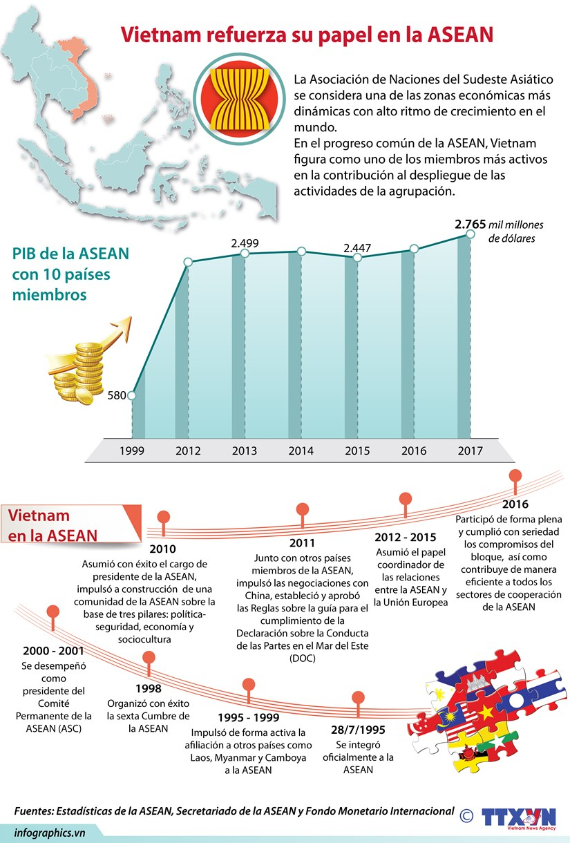 [Info] Vietnam: miembro activo y responsable de la ASEAN hinh anh 1