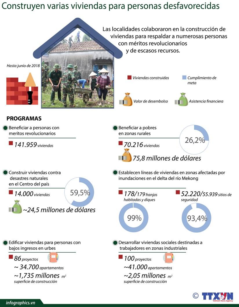 (Info) Construyen varias viviendas para personas desfavorecidas en Vietnam hinh anh 1