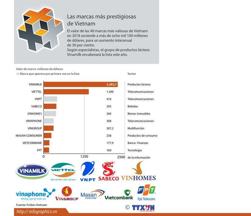 [Info] Lista de las marcas mas prestigiosas de Vietnam hinh anh 1