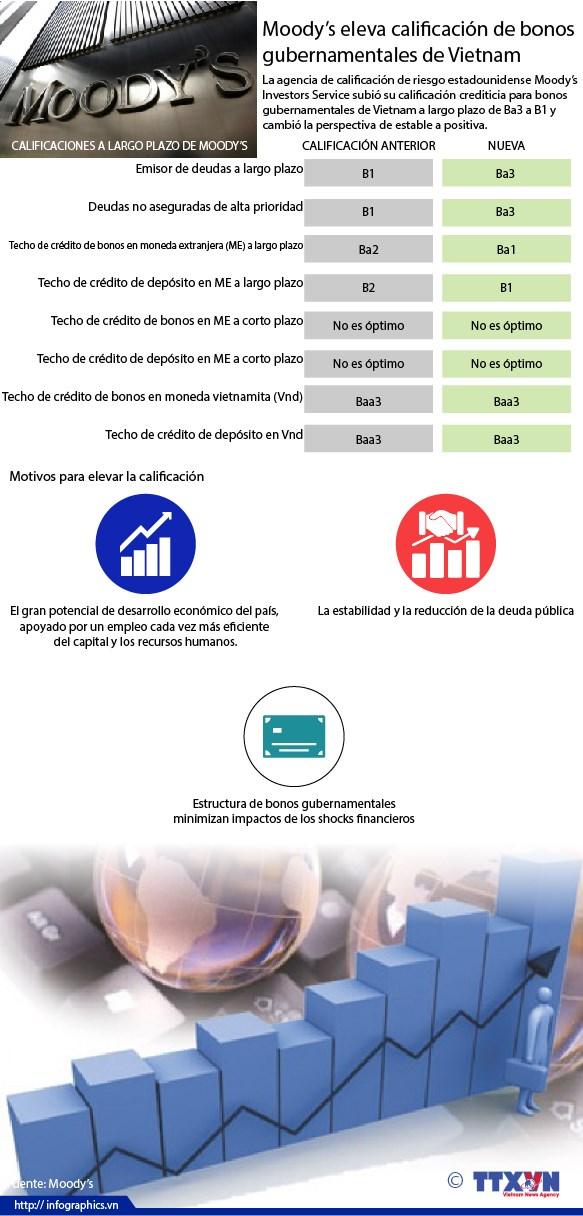 [Infografia] Moody's eleva calificacion de bonos gubernamentales de Vietnam hinh anh 1