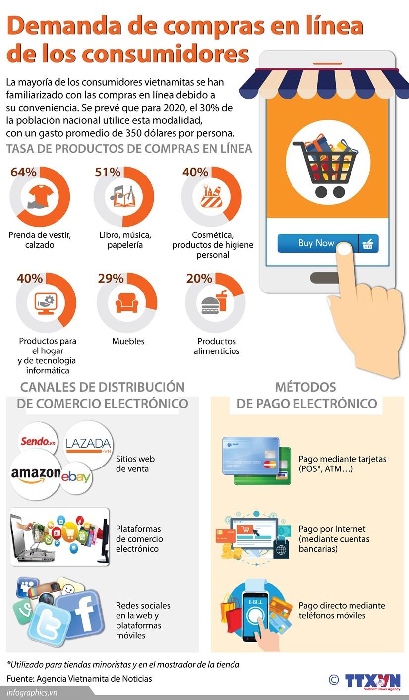 [Infografia] Demanda de compras en linea de los consumidores hinh anh 1