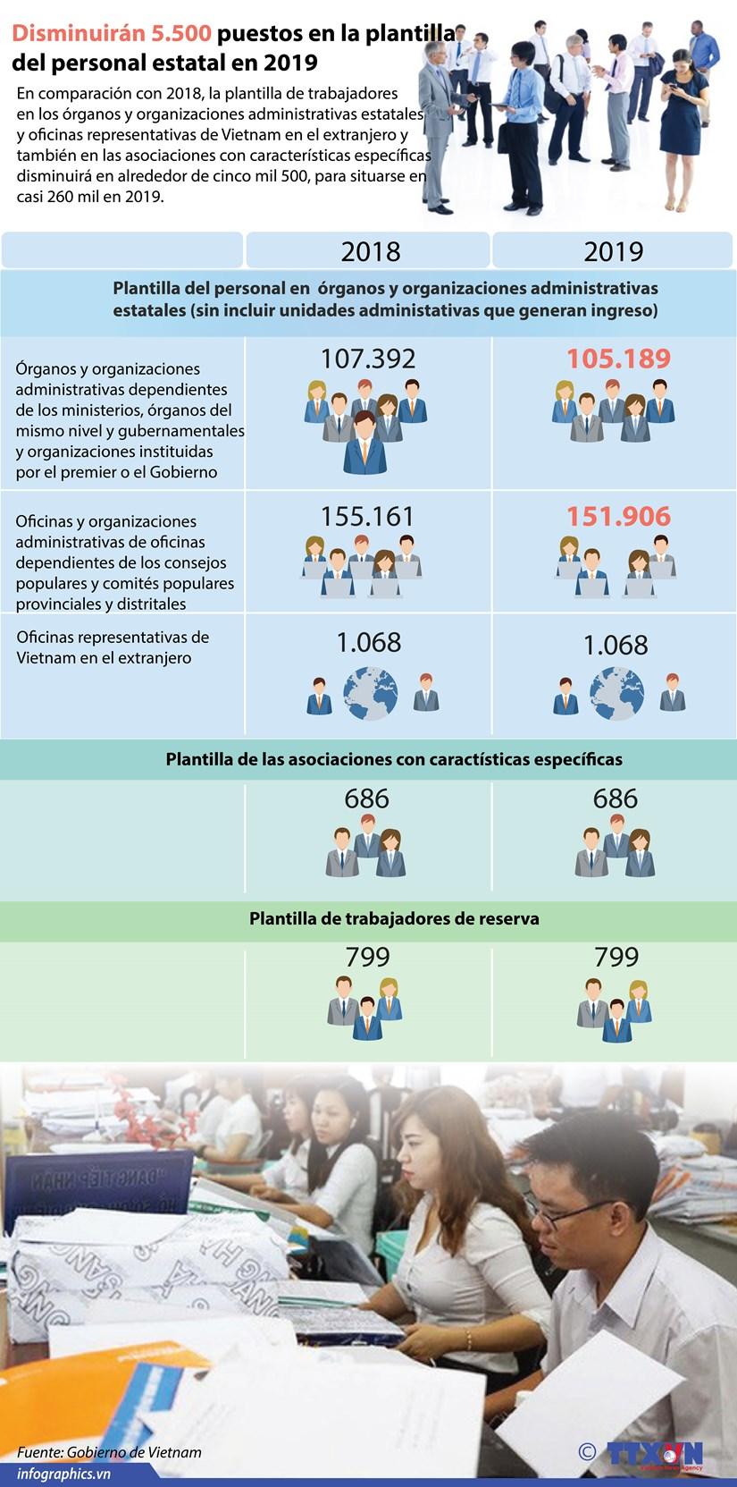 [Infografia] Disminuiran 5.500 puestos en la plantilla del personal estatal en 2019 hinh anh 1