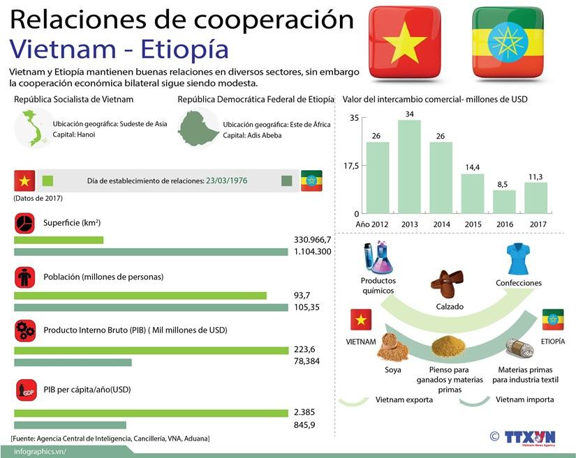 [Infografia] Relaciones de cooperacion entre Vietnam y Etiopia hinh anh 1