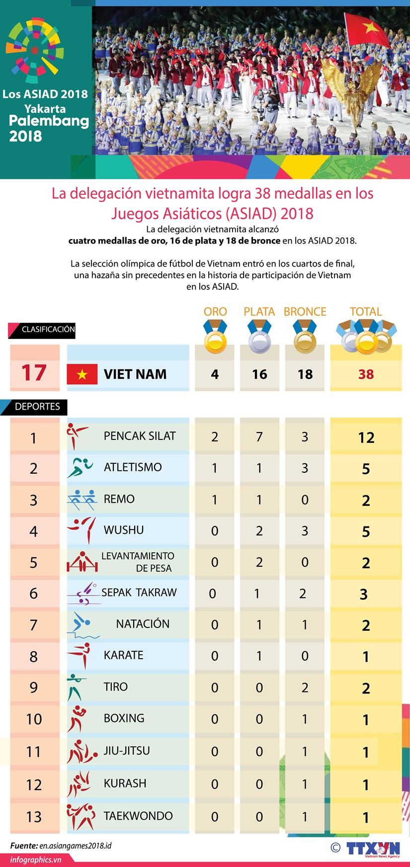 [Info] Vietnam se ubica en lugar 17 en el medallero de los ASIAD 2018 hinh anh 1