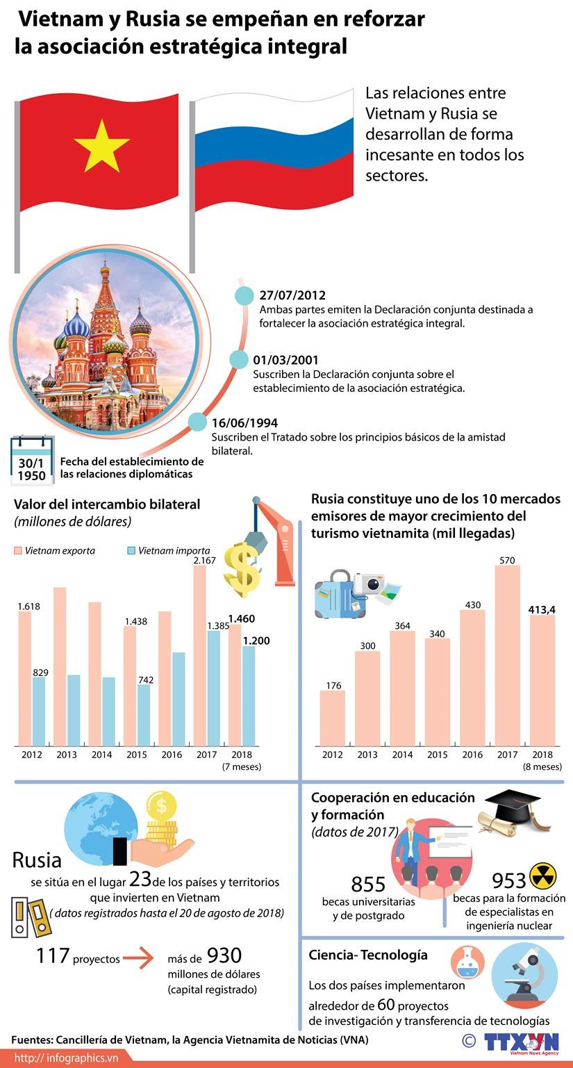 [Info] Vietnam y Rusia trabajan para fortalecer la asociacion estrategica integral hinh anh 1