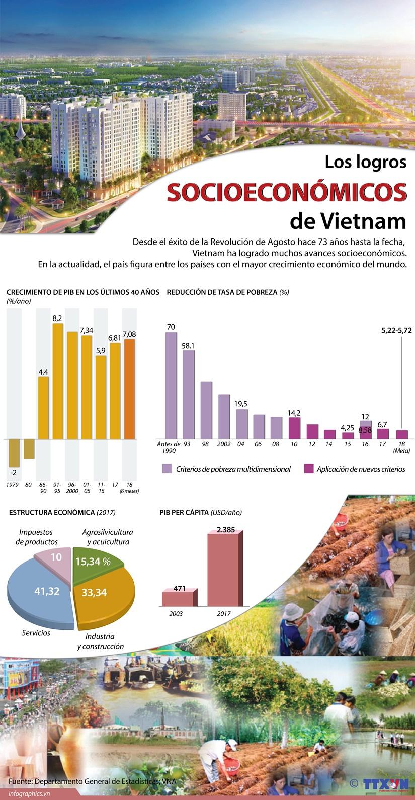 [Infografia] Logros socioeconomicos de Vietnam hinh anh 1