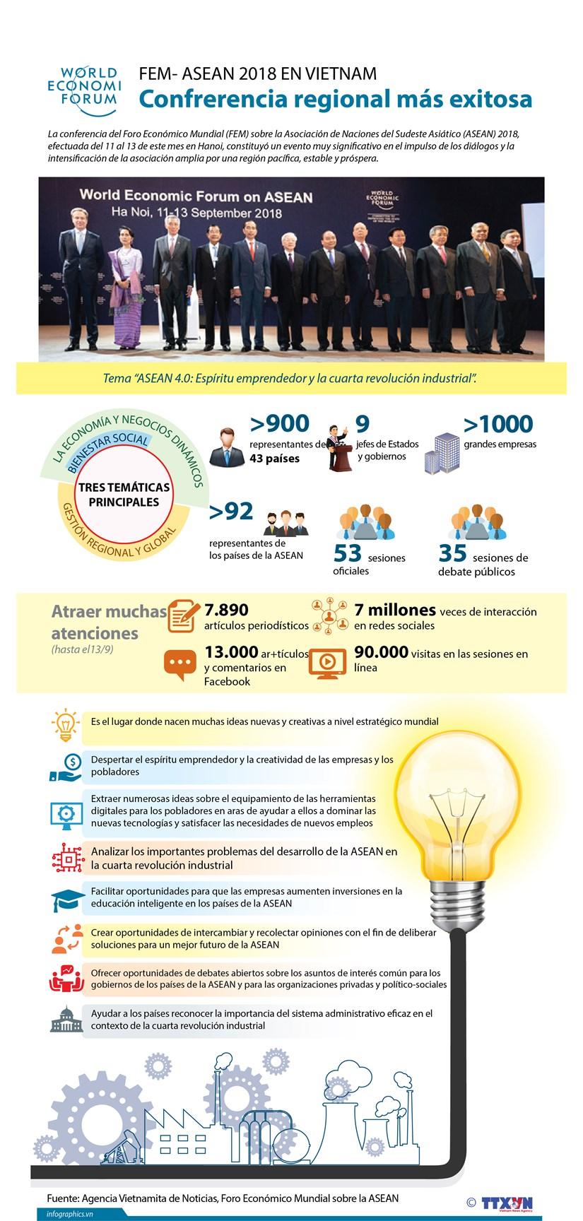 (Infografia) FEM- ASEAN 2018 en Vietnam: confrerencia regional mas exitosa hinh anh 1