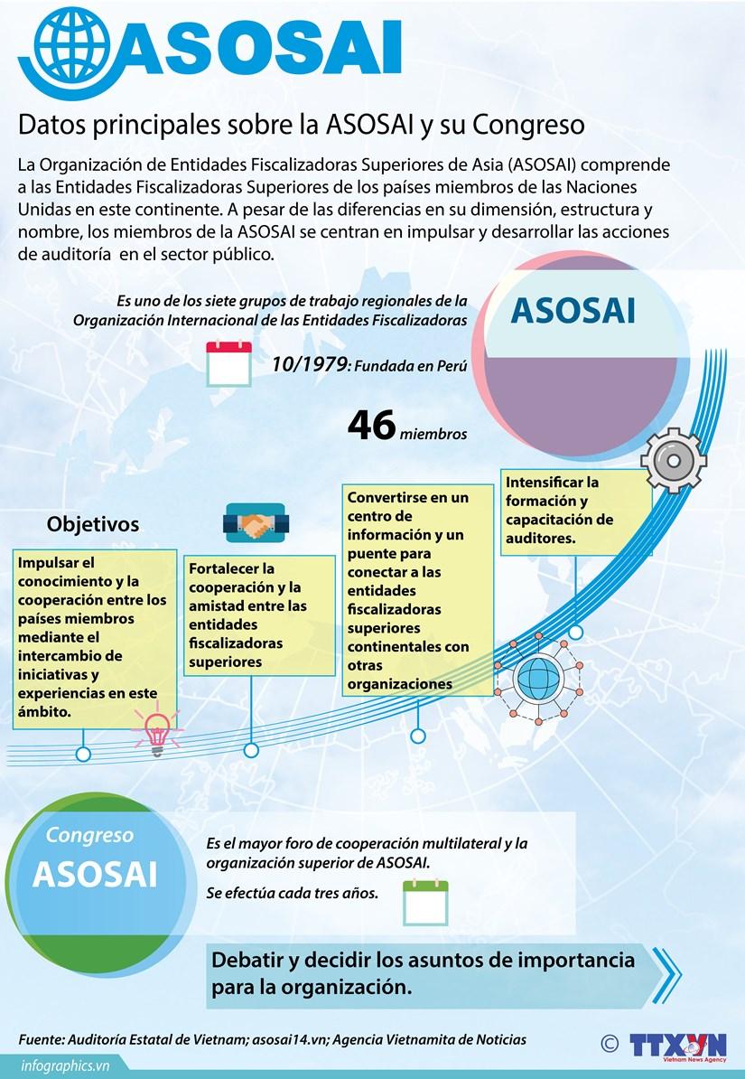 [Infografia] Datos principales sobre la ASOSAI y su Congreso hinh anh 1