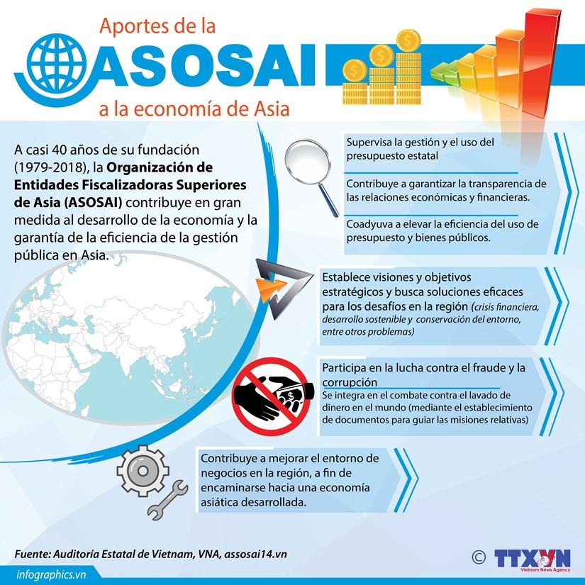 [Info] ASOSAI con grandes aportes al desarrollo economico de la ASEAN hinh anh 1