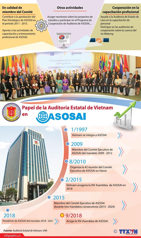 [Info] Papel de la Auditoria Estatal de Vietnam en ASOSAI hinh anh 1