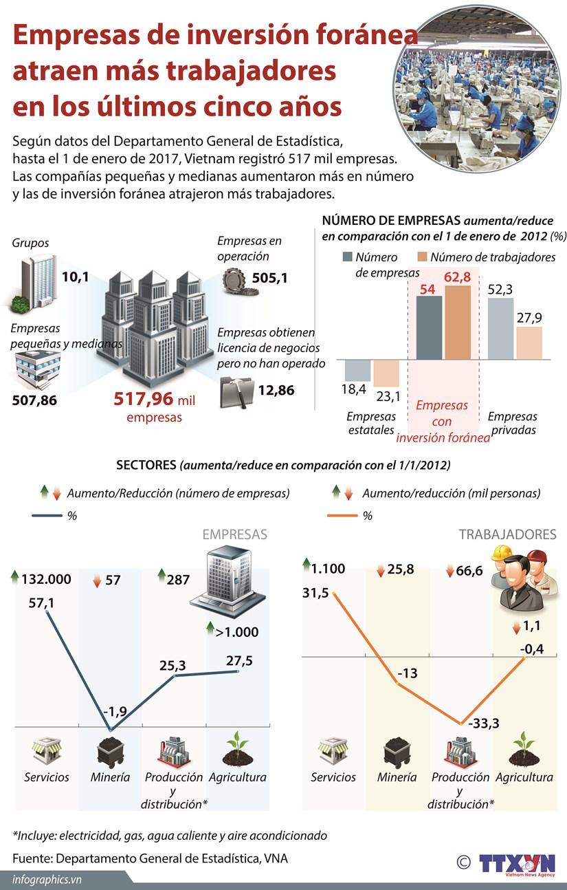 [Infografia] Empresas de inversion foranea atraen mas trabajadores en los ultimos cinco anos hinh anh 1