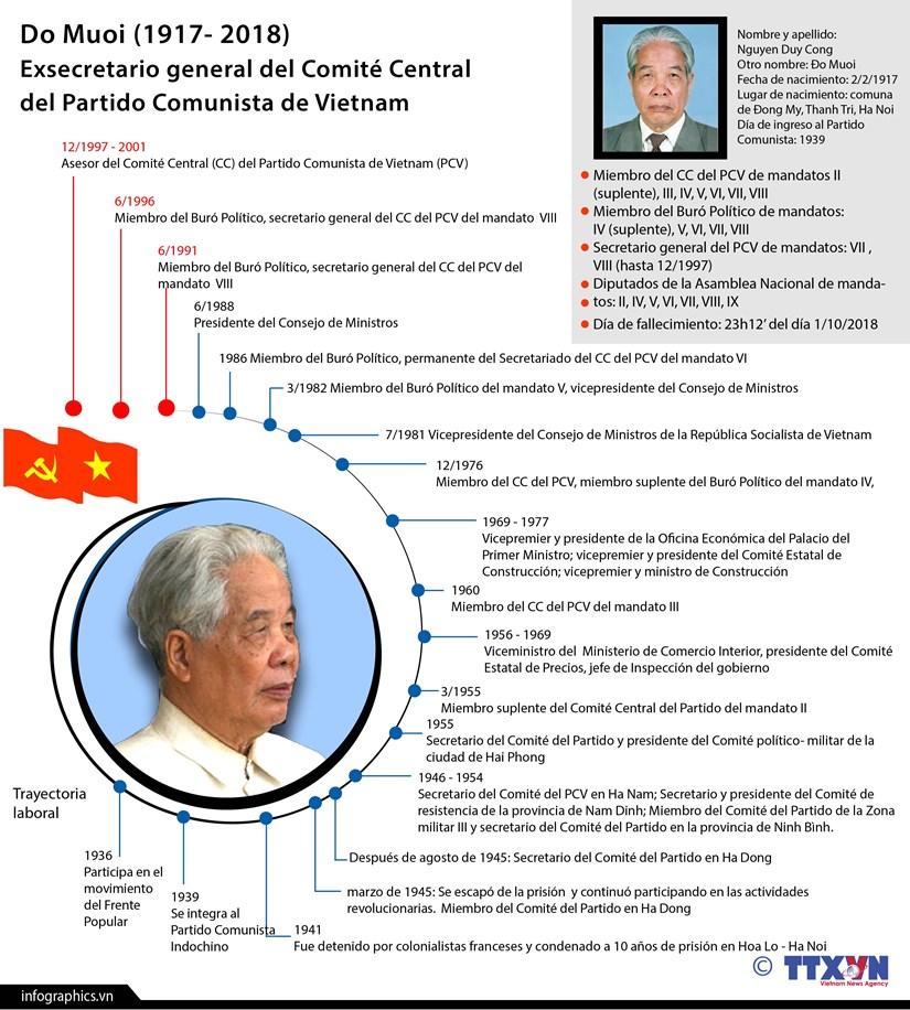 [Info] Do Muoi, exsecretario general del Partido Comunista de Vietnam hinh anh 1