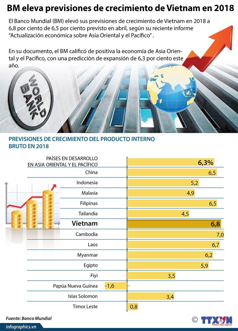 [Infografia] BM eleva previsiones de crecimiento de Vietnam en 2018 hinh anh 1