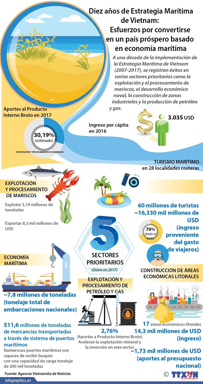 [Infografia] Diez anos de Estrategia Maritima de Vietnam hinh anh 1