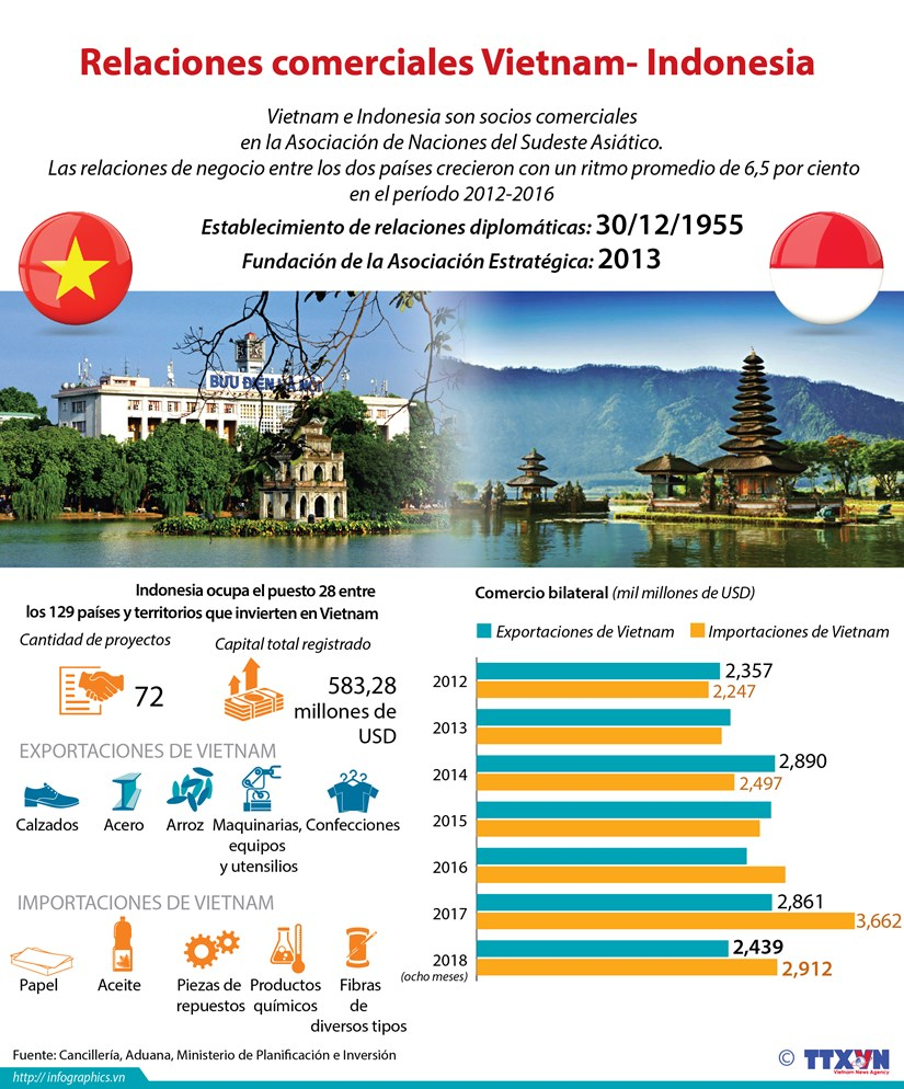 [Infografia] Relaciones comerciales Vietnam - Indonesia hinh anh 1