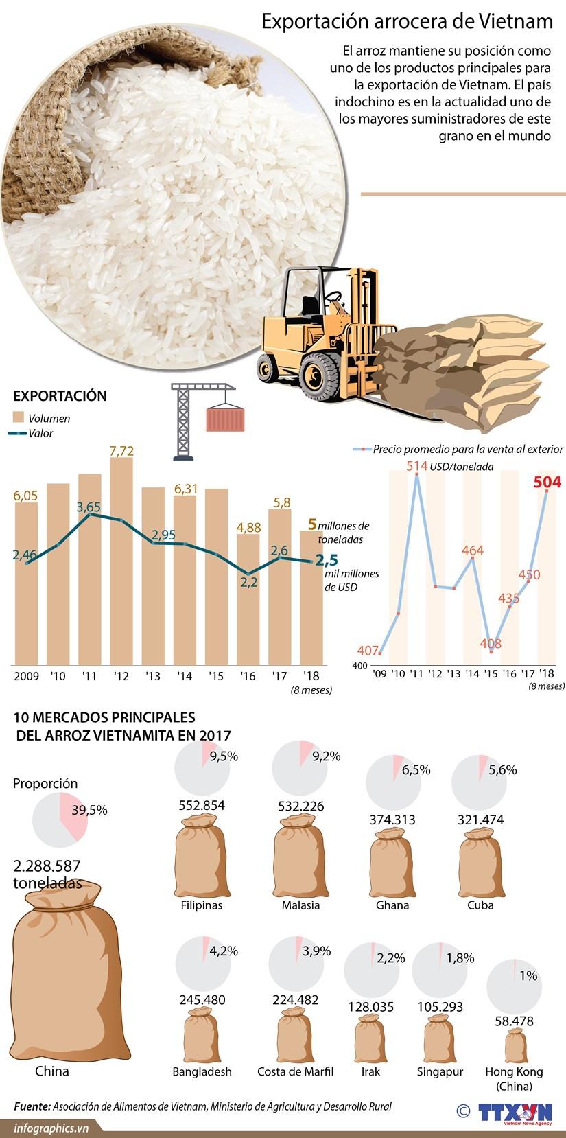 [Infografia] Exportacion arrocera de Vietnam hinh anh 1