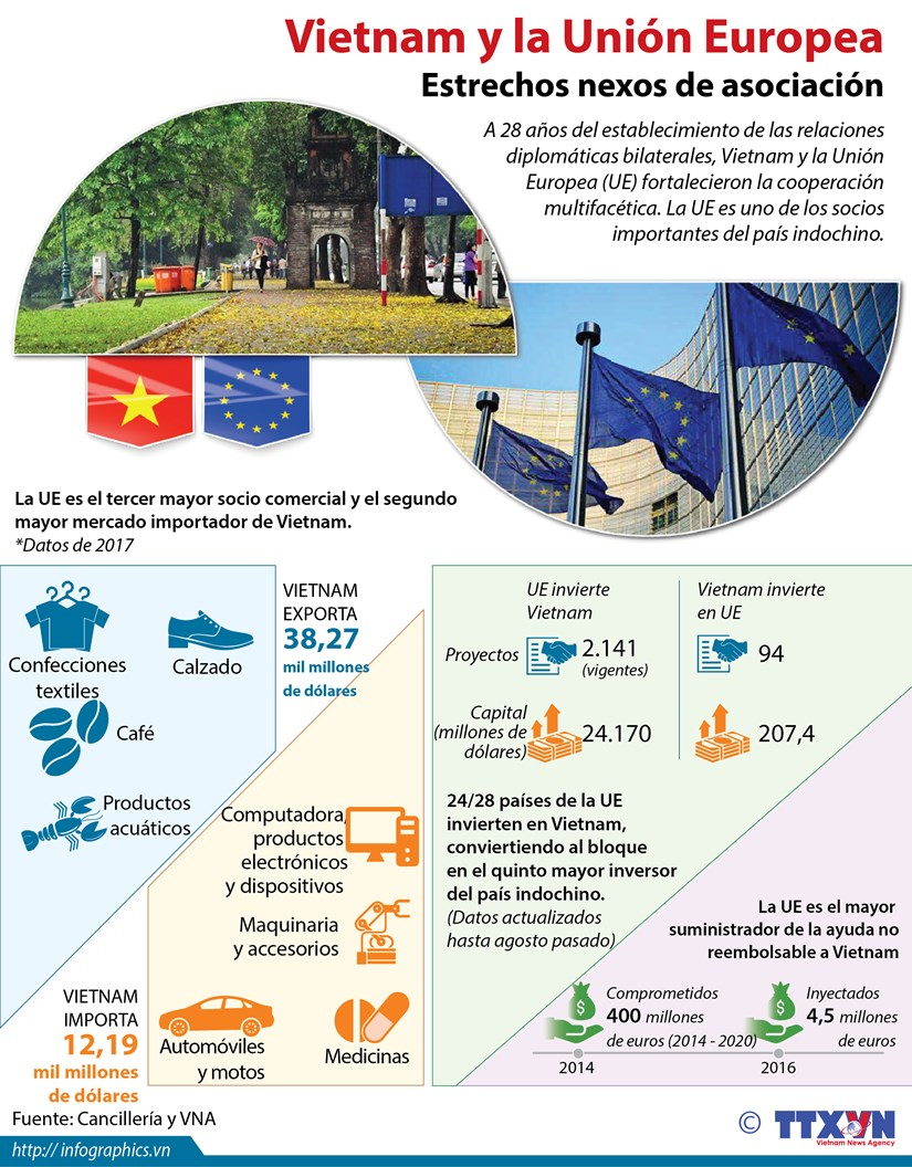 [Infografia] Estrechos nexos entre Vietnam y la Union Europea hinh anh 1
