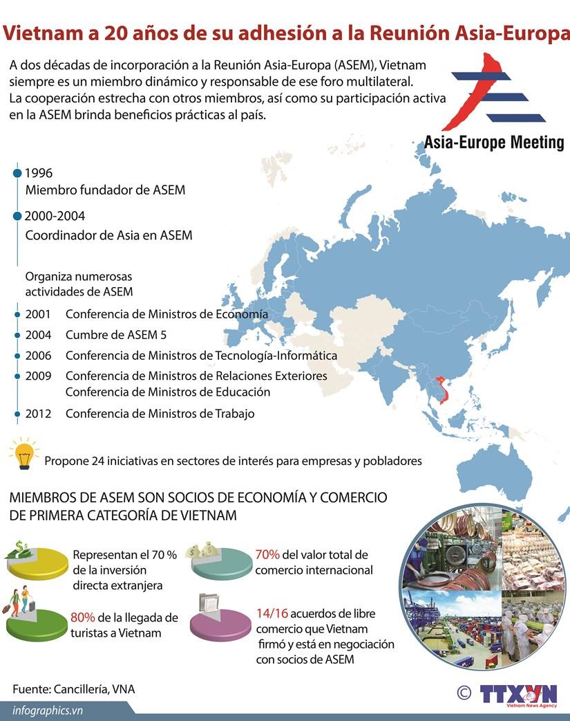 [Infografia] Vietnam a 20 anos de su adhesion a la Reunion Asia-Europa hinh anh 1