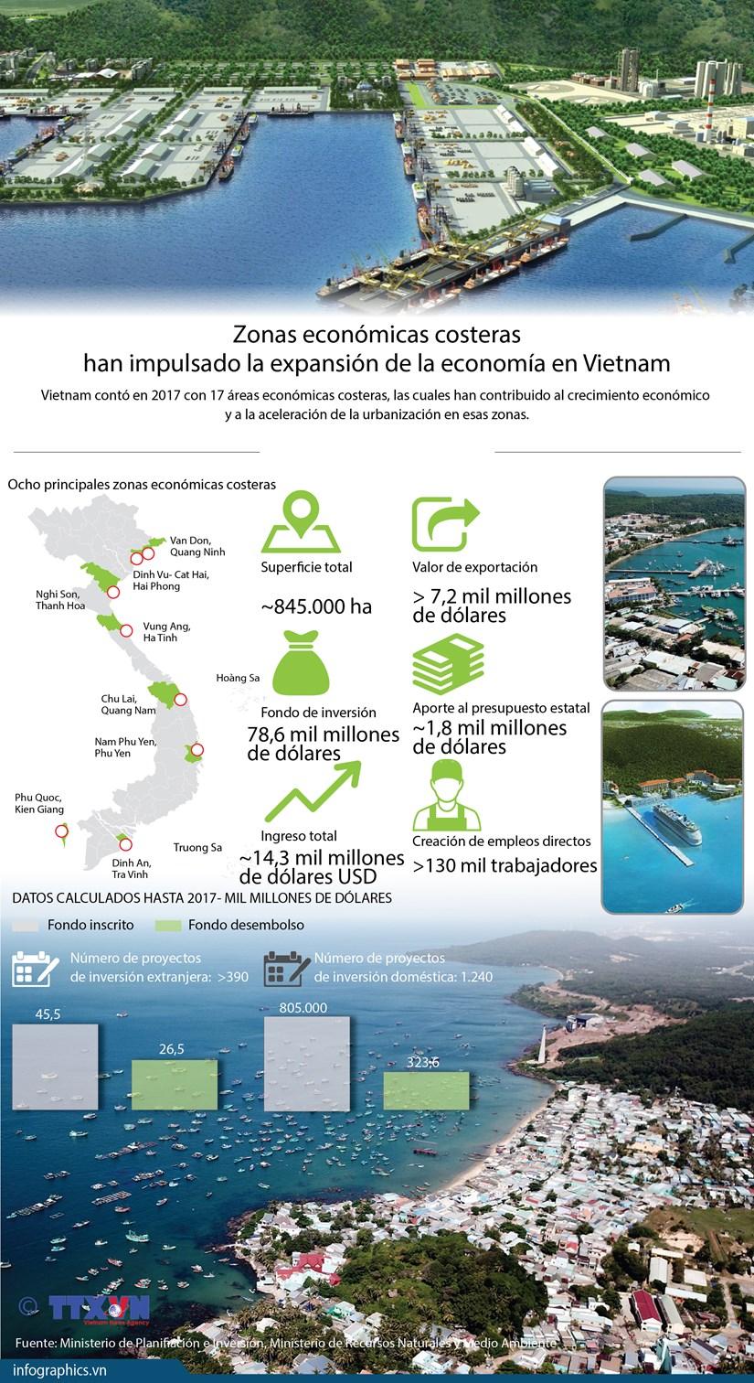 [Info] Zonas economicas costeras han impulsado la expansion de la economia en Vietnam hinh anh 1