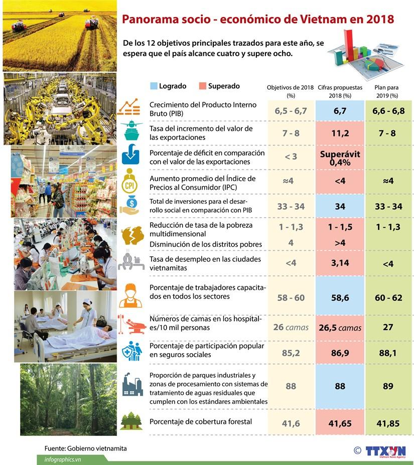 [Infografia] Panorama socio - economico de Vietnam en 2018 hinh anh 1