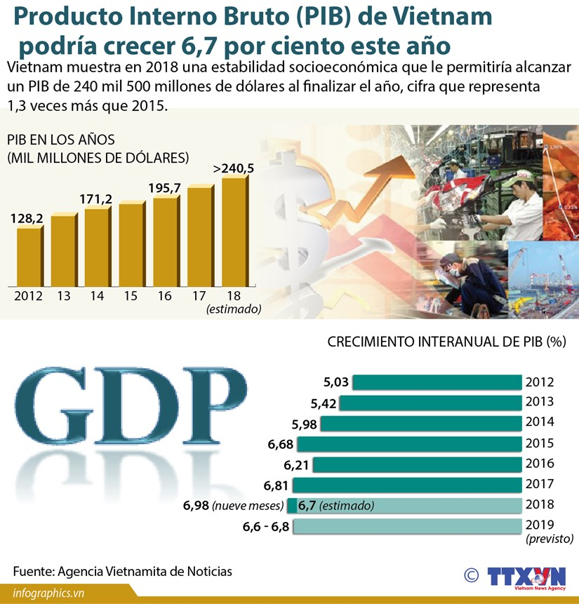 (Info) Producto Interno Bruto (PIB) de Vietnam podria crecer 6,7 por ciento este ano hinh anh 1