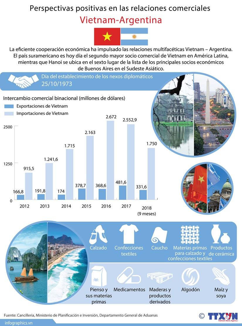 [Infografia] Perspectivas positivas en las relaciones comerciales Vietnam-Argentina hinh anh 1