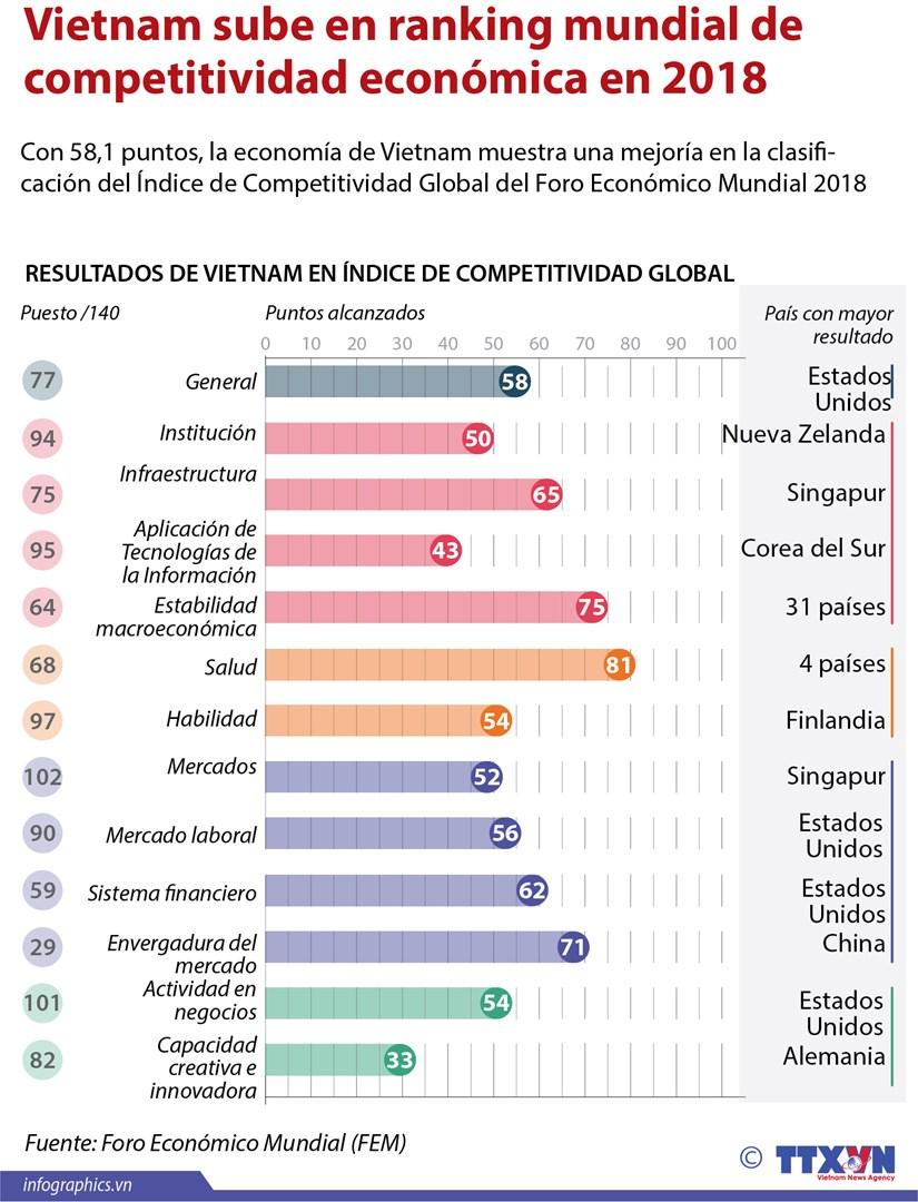 [Infografia] Vietnam sube en ranking mundial de competitividad economica en 2018 hinh anh 1