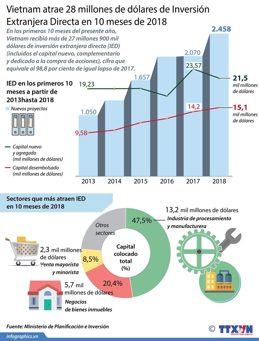 [Info] Vietnam atrae 28 mil millones de dolares de IED en 10 meses de 2018 hinh anh 1